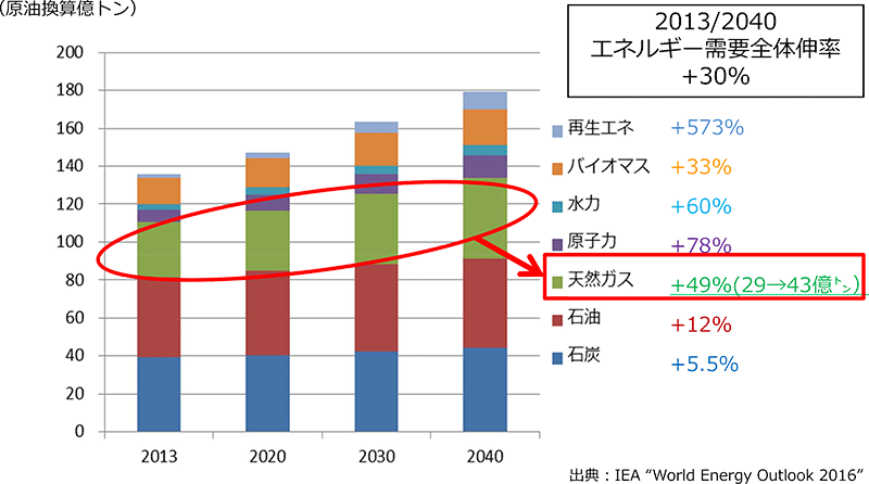 "出典:IEA ""World Energy Outlook 2016"""