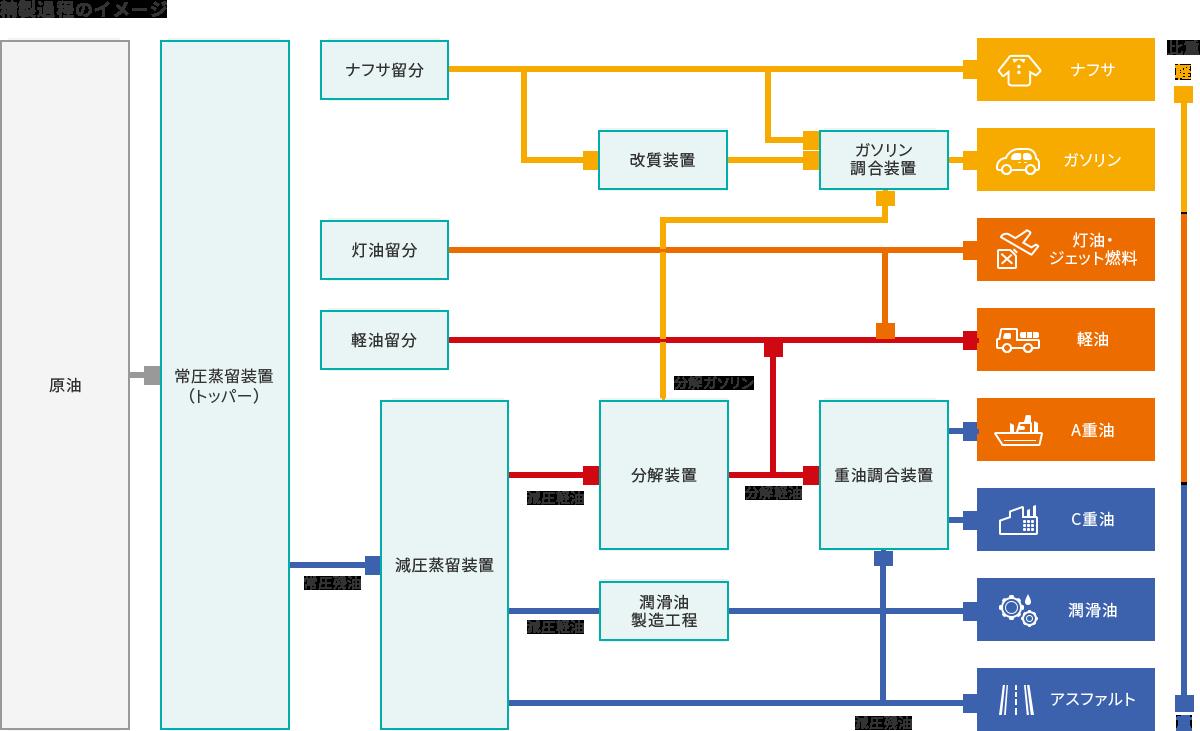 石油精製工程図 製油所・製造所配置図 ENEOS